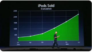 Steve Jobs prezentacija; kako prezentirati ideju