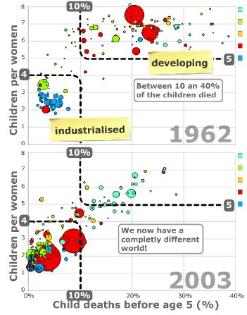 Gapminder screenshoot