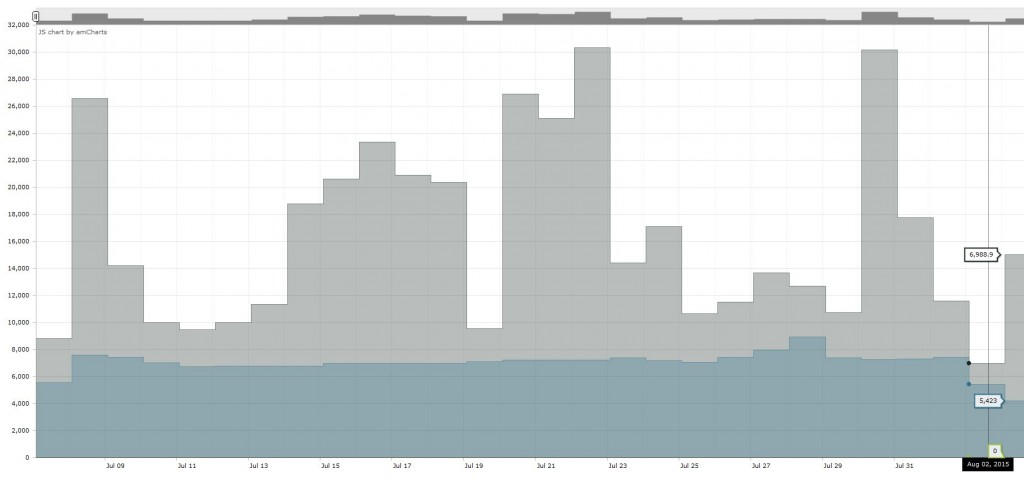 Smappee - graf dnevne potrošnje