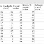 Kandidati za zastupnice i zastupnike u Hrvatskom saboru, sezona 2016