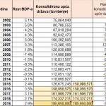 O padovima (BDP-a i proračunskih prihoda)